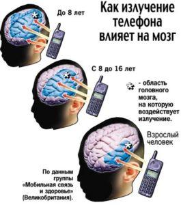 Вред мобильного телефона для человека